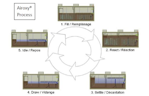Sewerage Treatment Airoxy Perth